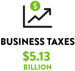 Business Taxes: $5.13 billion