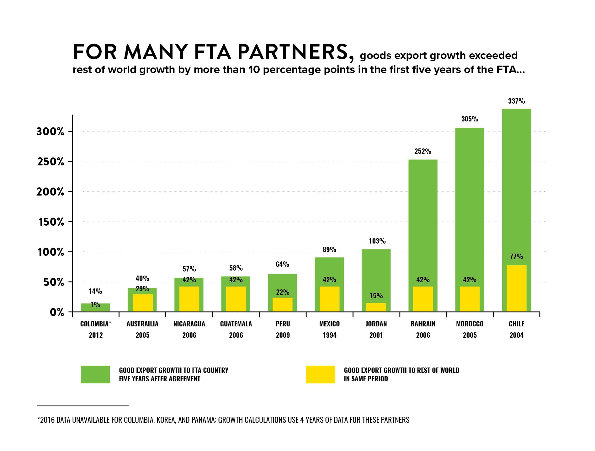 International Markets And Free Trade Corn Refiners Association