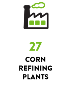Corn Refining Plants: 27