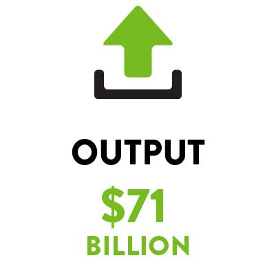 Output: $71 Billion