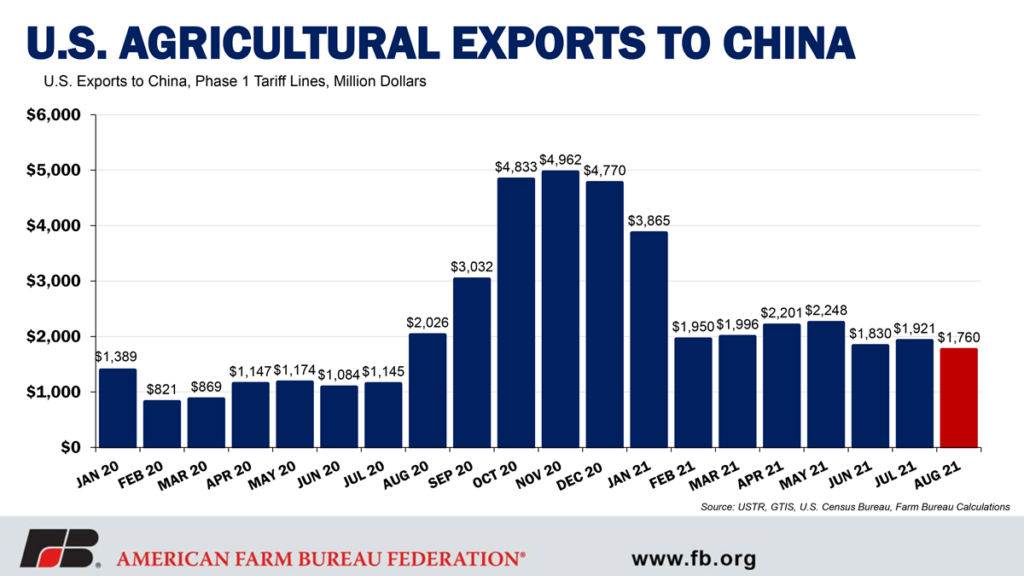 US Agricultural Exports to China